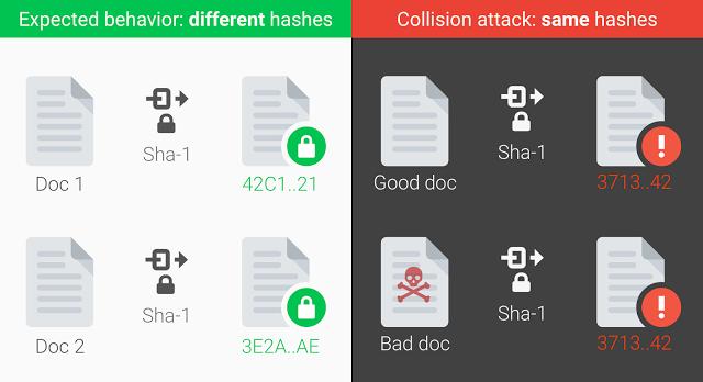 Practical SHA-1 signaturecollision